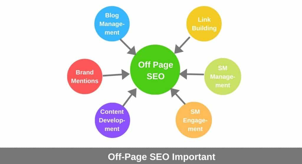 Off-Page-SEO-Important