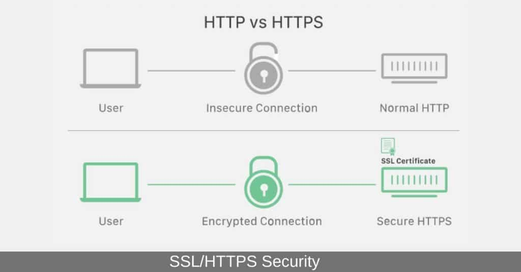 SSL HTTPS security protocol Technical seo in hindi