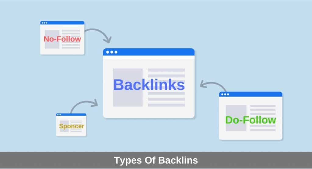 Types of Backlinks
