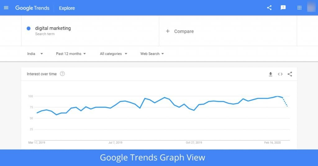Google Trends seo tools in hindi Graph View