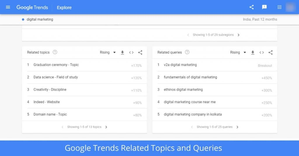 Google Trends Related Topics and Queriesn