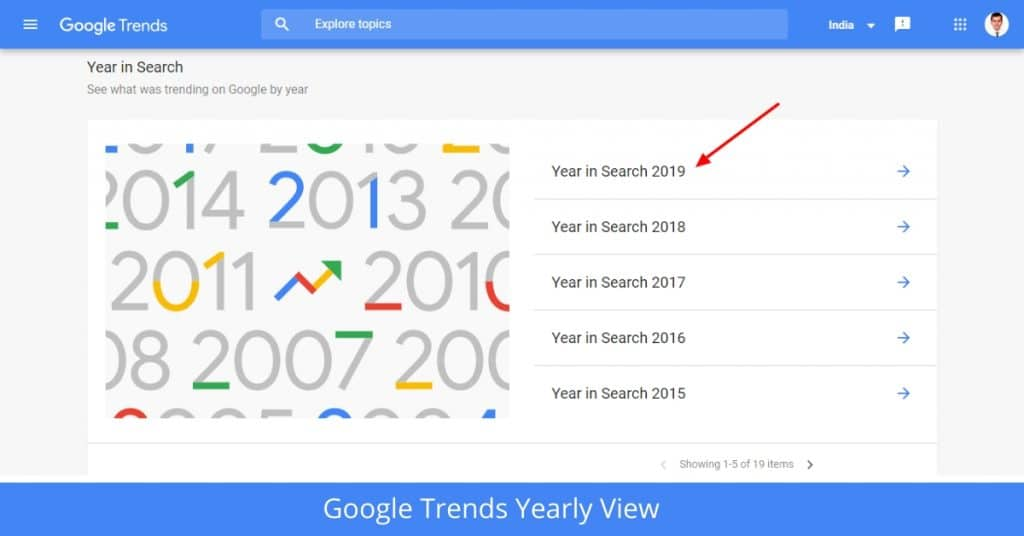 Google Trends Yearly View
